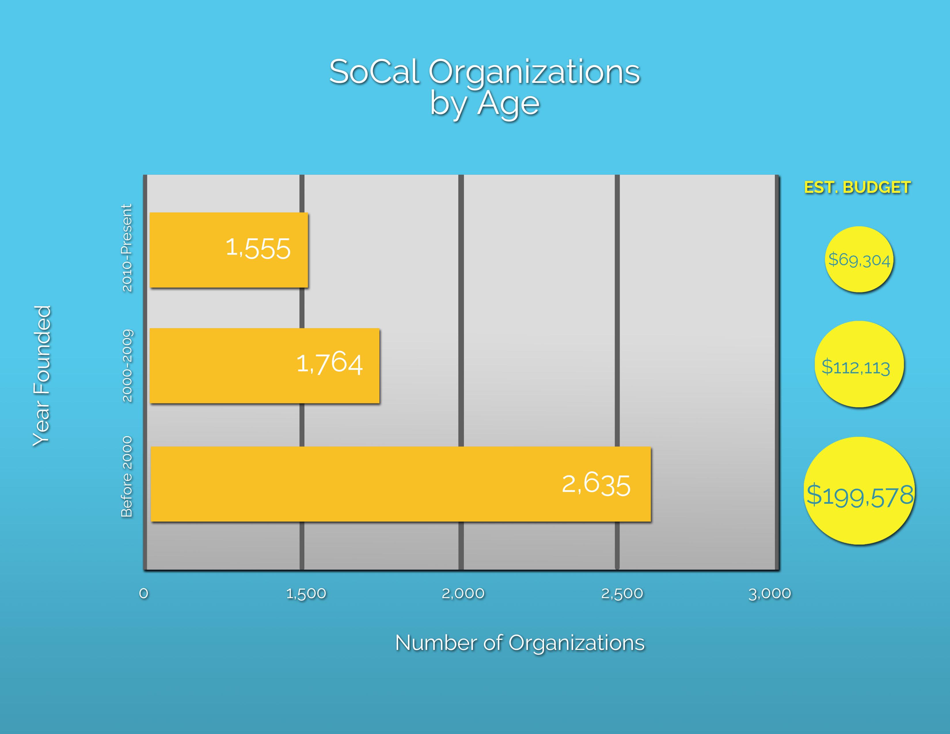 socal nonprofit ages