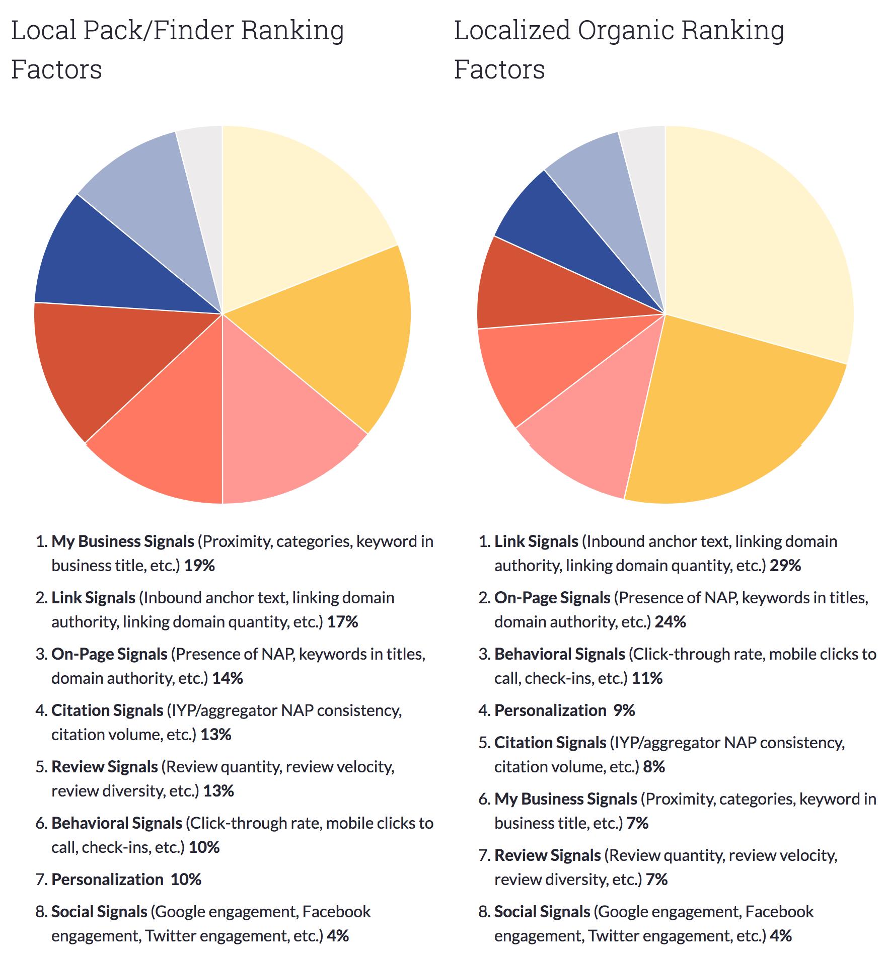 local rank factor survey